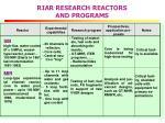 riar research reactors and programs