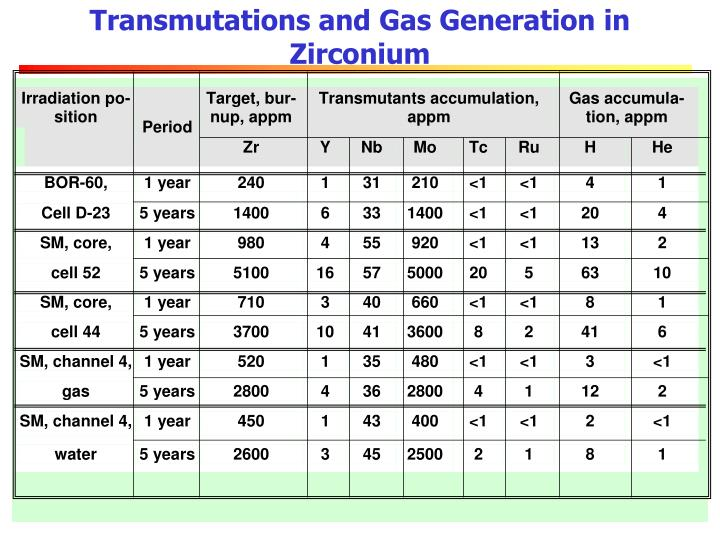 Transmutations and Gas Generation in Zirconium