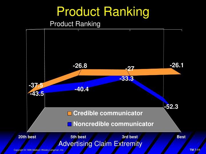 Product Ranking