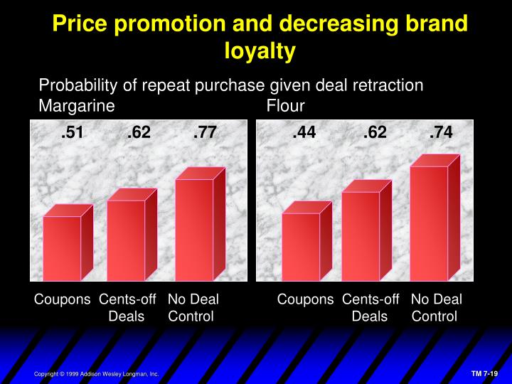 Price promotion and decreasing brand loyalty