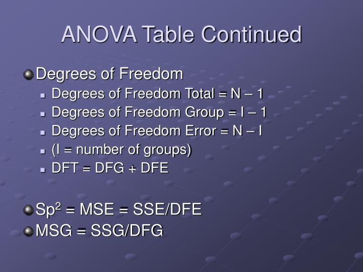 ANOVA Table Continued