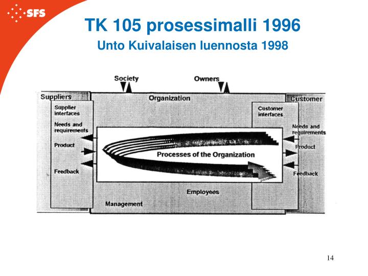 TK 105 prosessimalli 1996