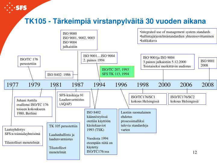 TK105 - Tärkeimpiä virstanpylväitä 30 vuoden aikana