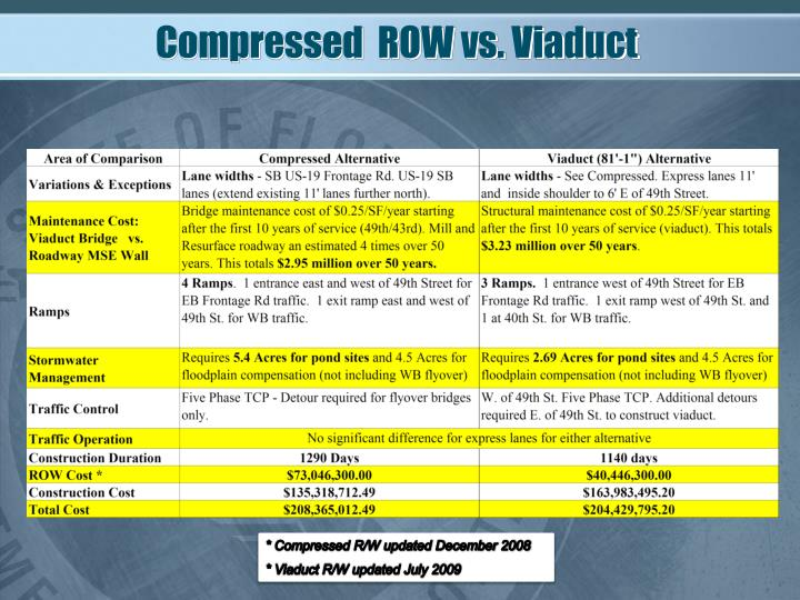Compressed  ROW vs. Viaduct