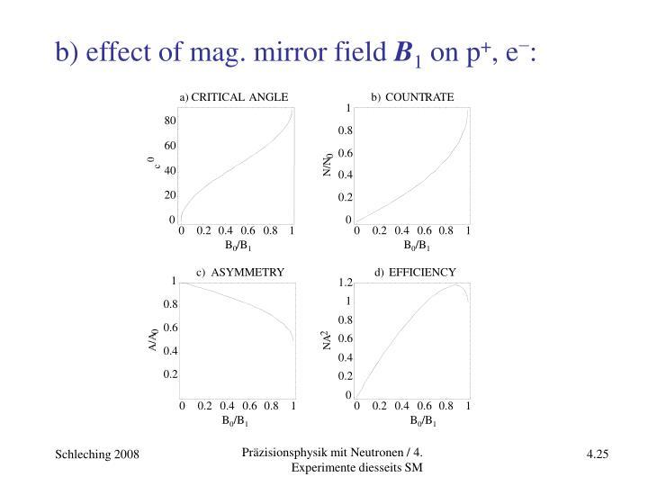 b) effect of