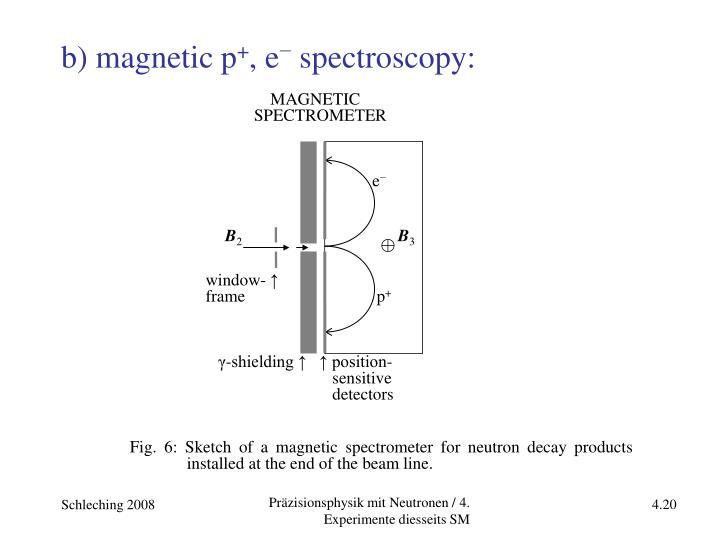 b) magnetic p