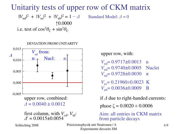 Unitarity tests of upper row of CKM matrix