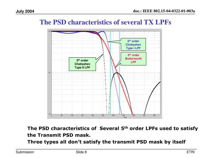 The PSD characteristics of several TX LPFs