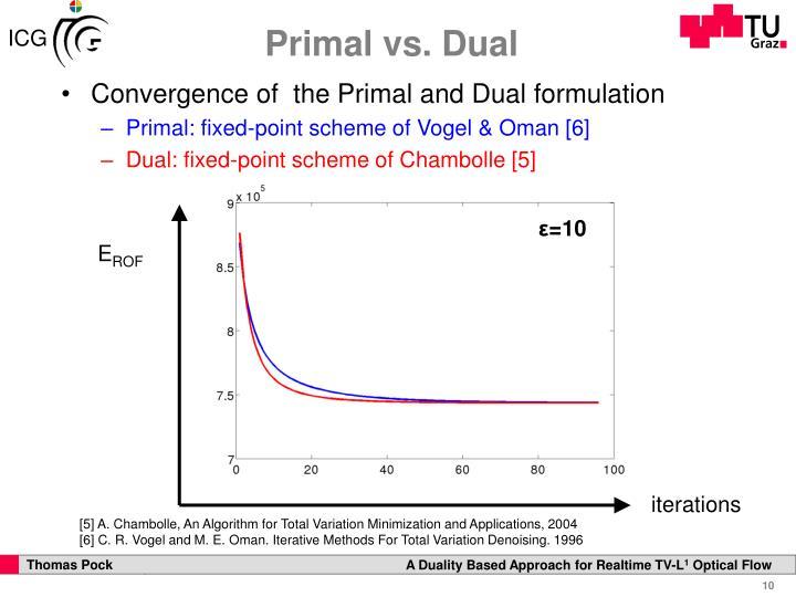 Primal vs. Dual