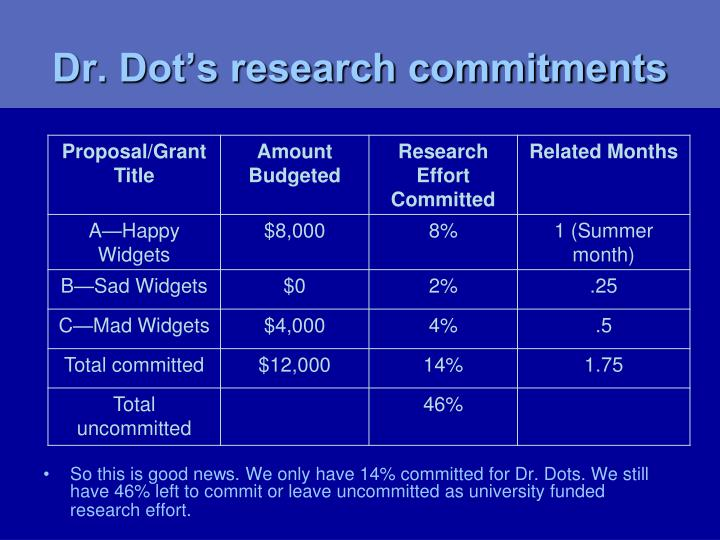 Dr. Dot's research commitments