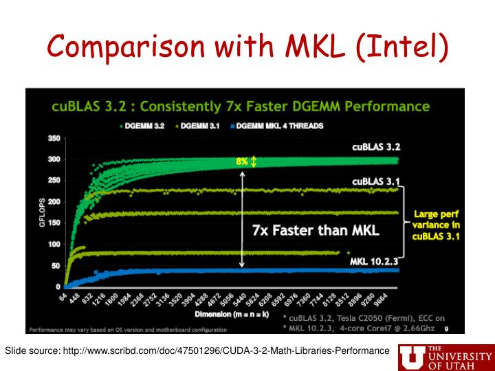 Comparison with MKL (Intel)