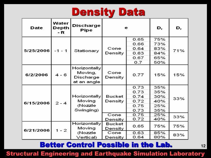 Density Data