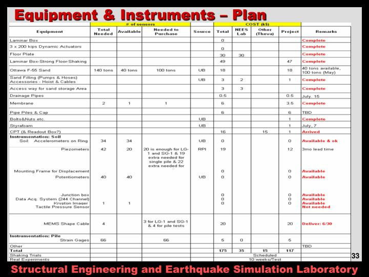 Equipment & Instruments – Plan