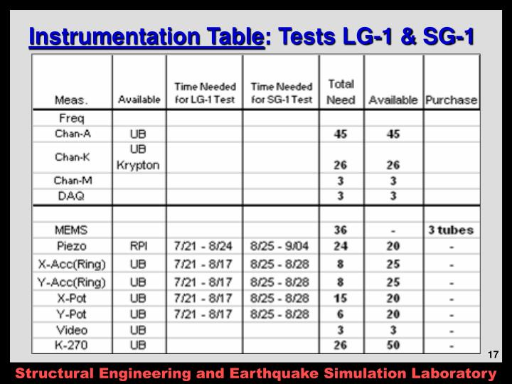 Instrumentation Table
