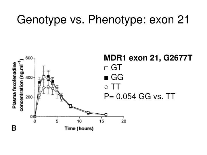 Genotype vs. Phenotype: exon 21