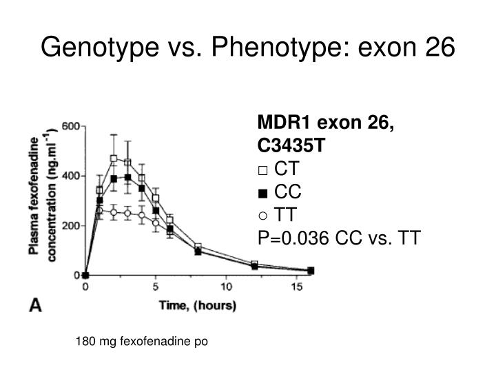 Genotype vs phenotype exon 26