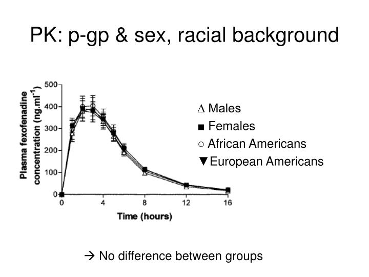 Pk p gp sex racial background