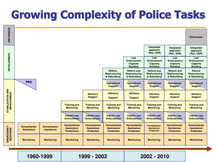 Growing Complexity of Police Tasks