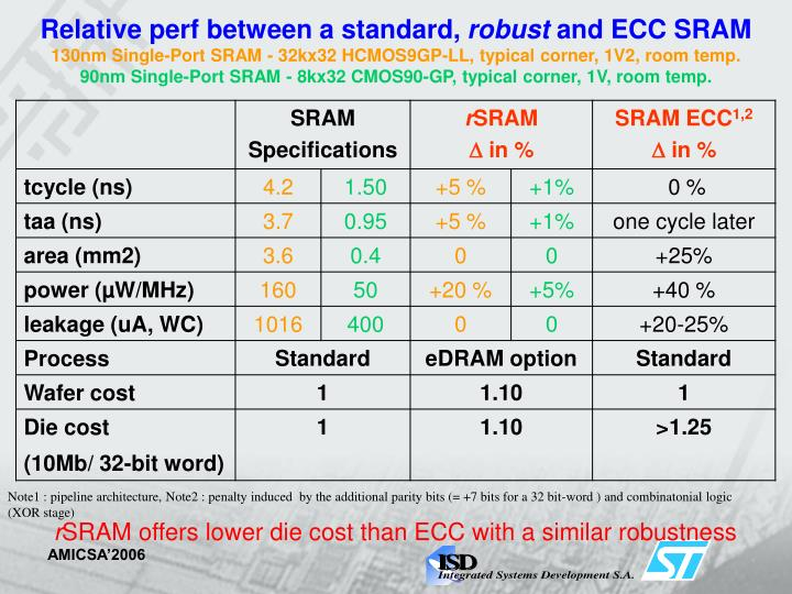 Relative perf between a standard,