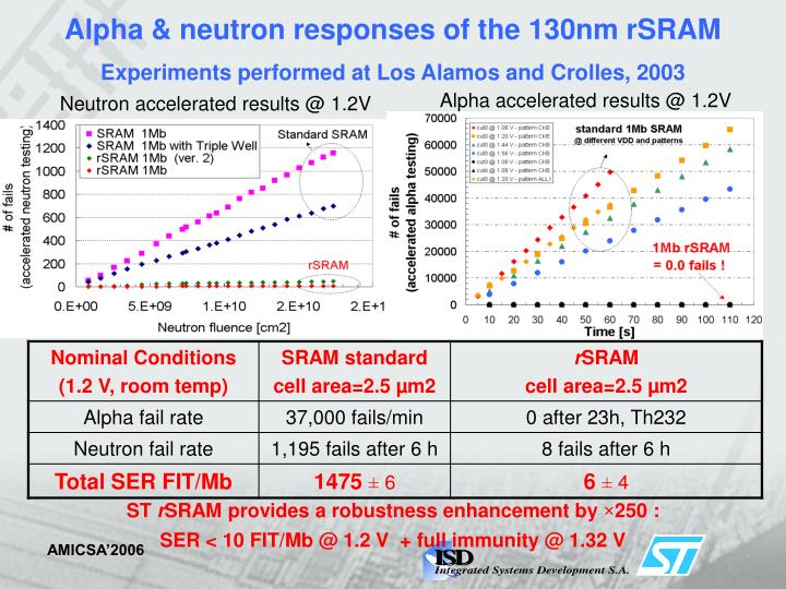 Alpha & neutron responses of the 130nm rSRAM