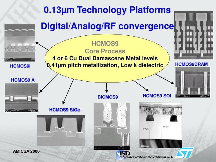 0.13µm Technology Platforms