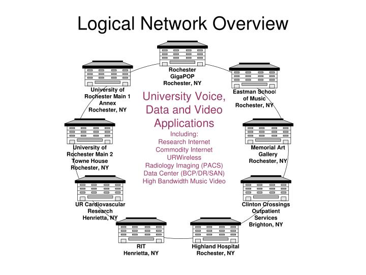 Logical network overview