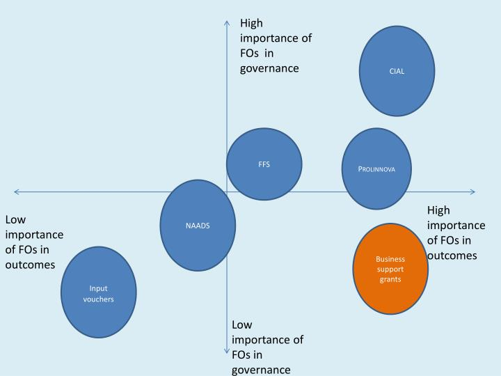 High importance of FOs  in governance