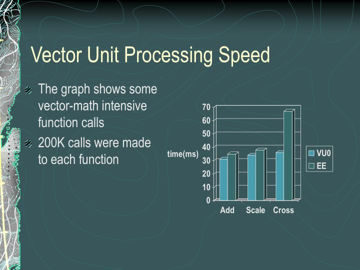 Vector Unit Processing Speed