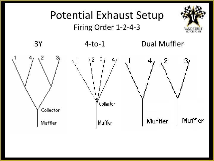 3Y    4-to-1Dual Muffler