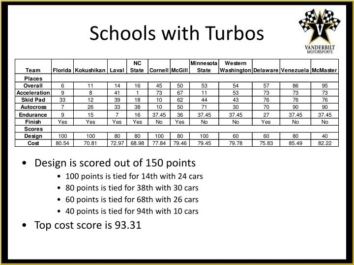 Schools with Turbos