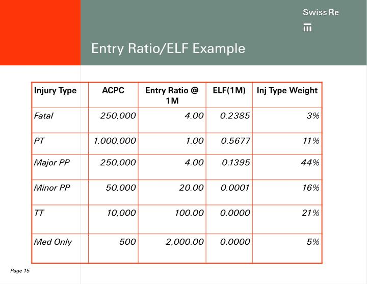 Entry Ratio/ELF Example