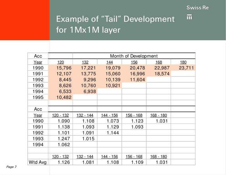 "Example of ""Tail"" Development for 1Mx1M layer"