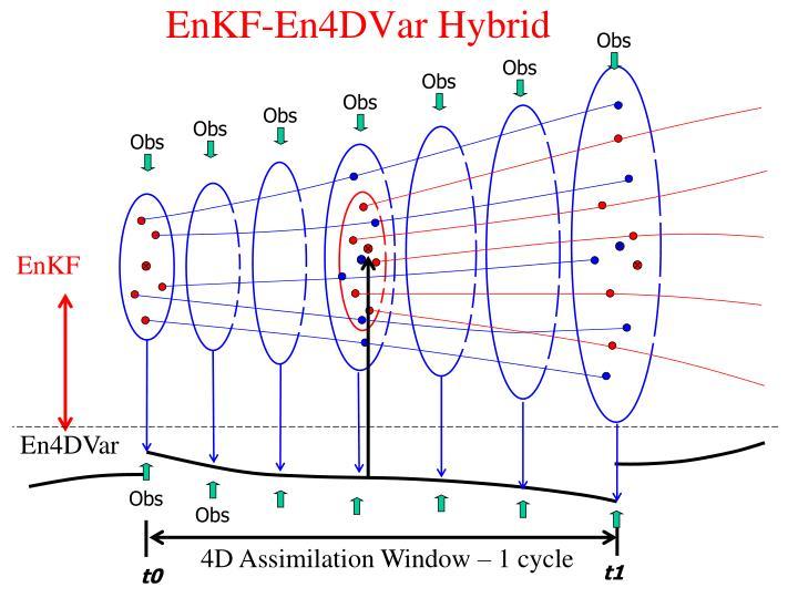 EnKF-En4DVar Hybrid