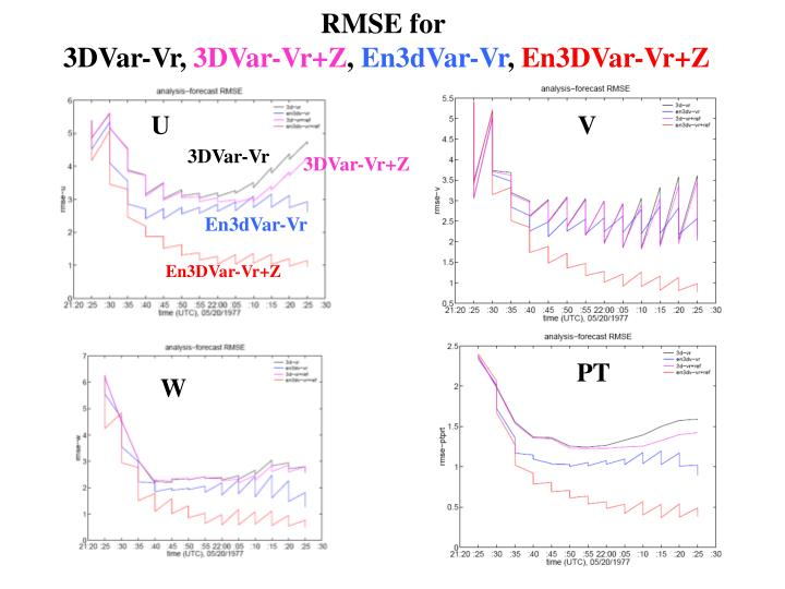 RMSE for