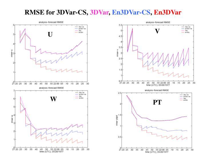 RMSE for 3DVar-CS,