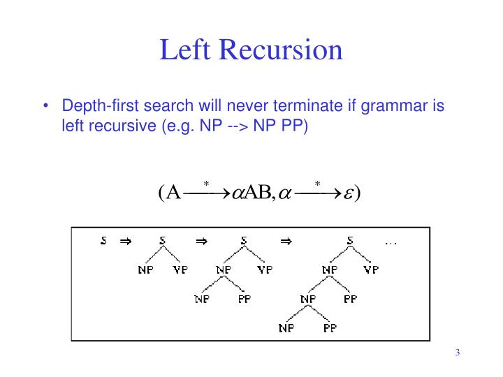Left Recursion