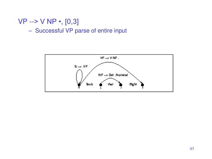 VP --> V NP •, [0,3]