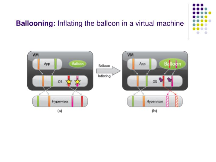 Ballooning: