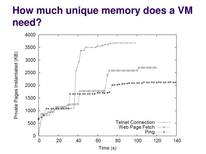 How much unique memory does a VM need?
