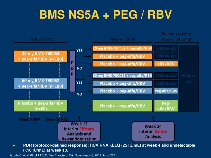 PDR (protocol-defined response): HCV RNA <LLQ (25 IU/mL) at week 4 and undetectable (<10 IU/mL) at week 10.
