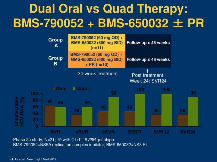 Dual Oral vs Quad Therapy: