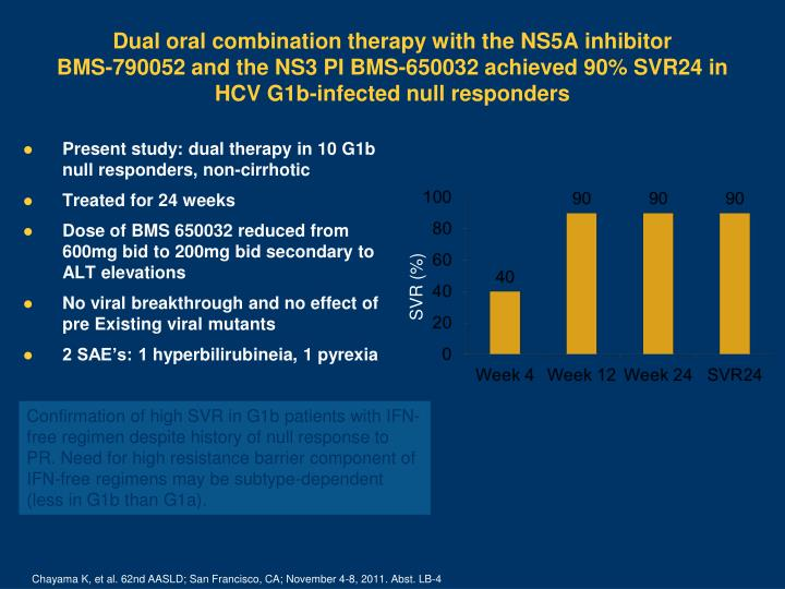 Dual oral combination therapy with the NS5A inhibitor