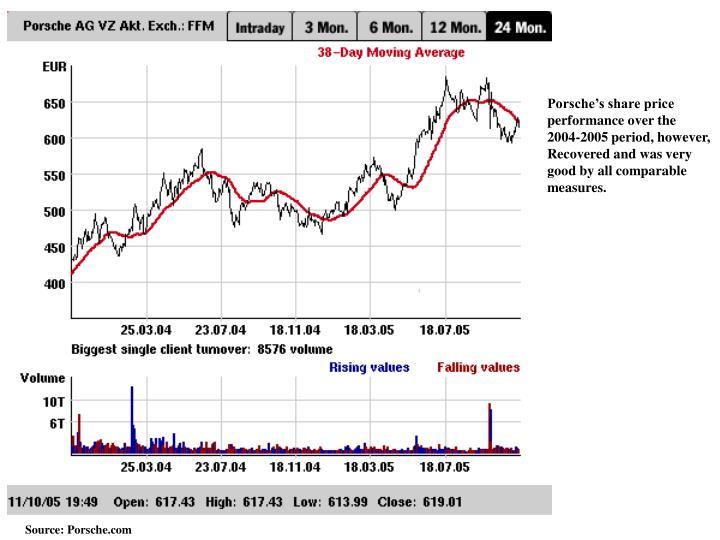 Porsche's share price