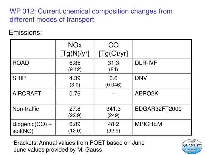 Emissions: