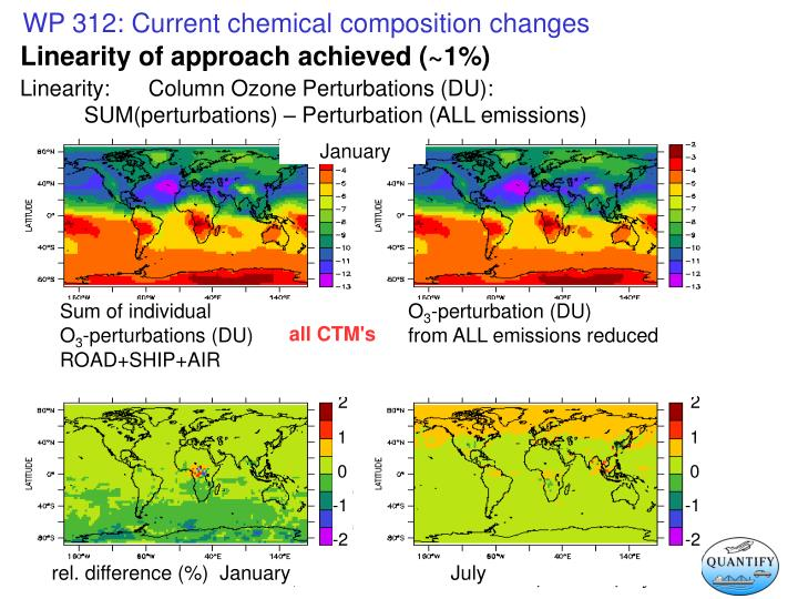 Linearity: Column Ozone Perturbations (DU):