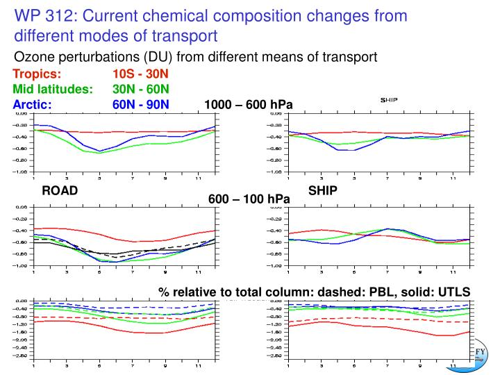 Ozone perturbations (DU) from different means of transport