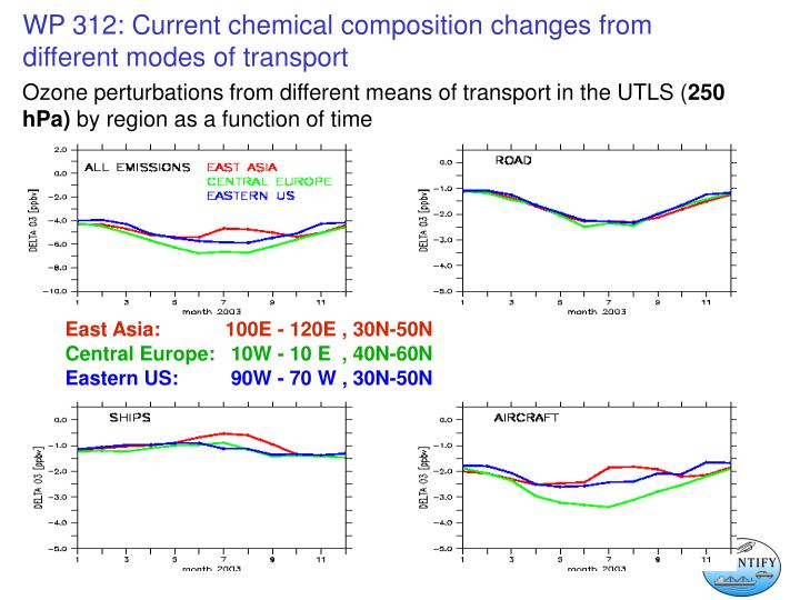 Ozone perturbations from different means of transport in the UTLS (