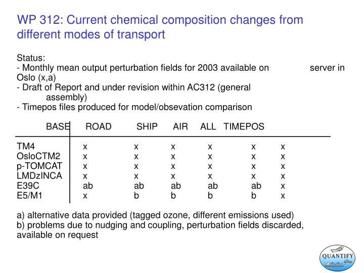 Wp 312 current chemical composition changes from different modes of transport1