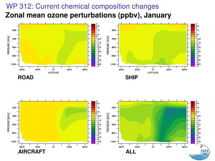Zonal mean ozone perturbations (ppbv), January