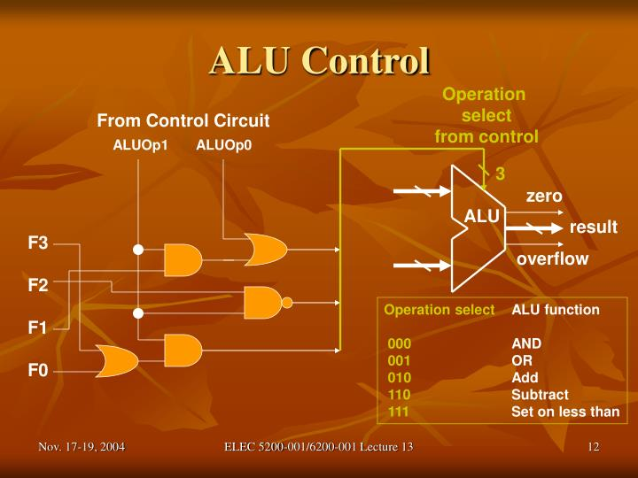 ALU Control